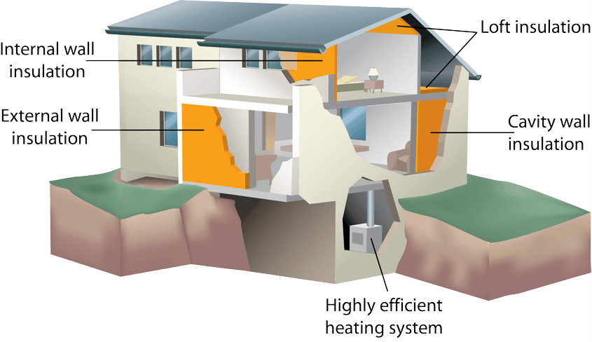 Cavity wall insulation, loft insulation, external wall insulation and highly efficient heating systems.